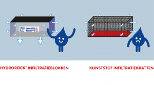 hydrorock vs infiltratiekratten