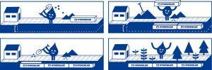 stappenplan hydroblob