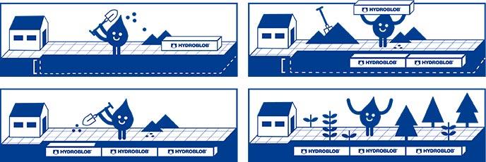 Het Hydroblobsysteem is eenvoudig zelf aan te leggen