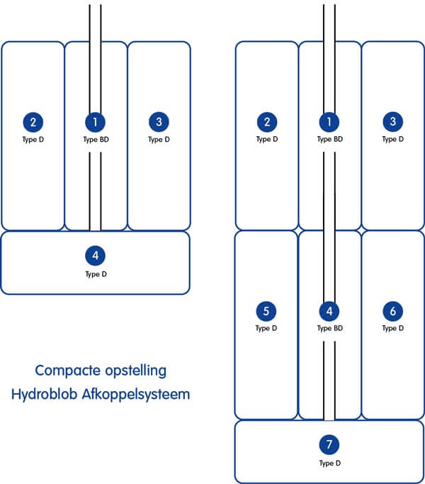 compacte opstelling hydroblob