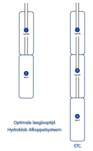 optimale leeglooptijd schema hydroblob